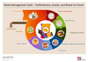 "Infographic ""Waste Management Cycle"""