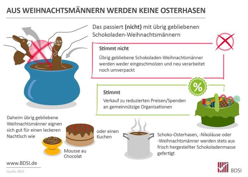 Infografik des BDSI
